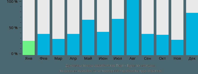 Динамика поиска авиабилетов из Перта в Брум по месяцам