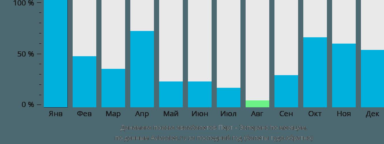 Динамика поиска авиабилетов из Перта в Эсперанс по месяцам