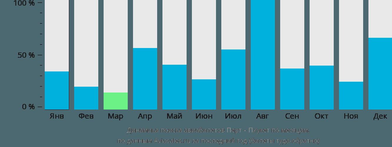 Динамика поиска авиабилетов из Перта на Пхукет по месяцам