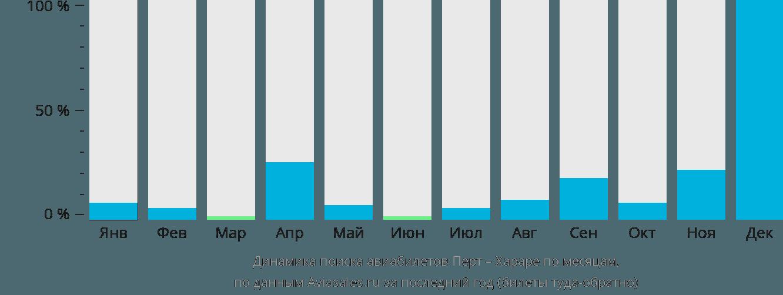 Динамика поиска авиабилетов из Перта в Хараре по месяцам