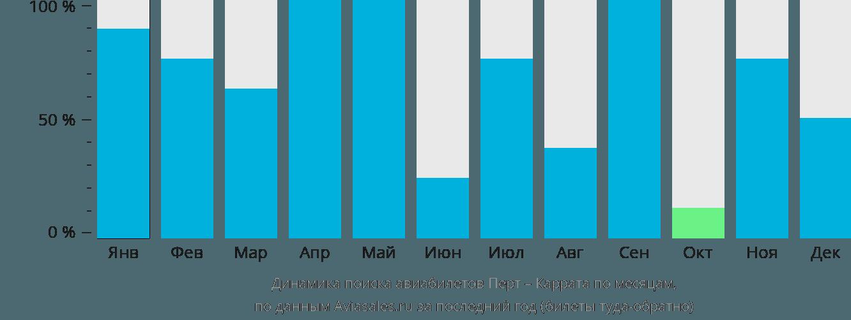 Динамика поиска авиабилетов из Перта в Каррату по месяцам