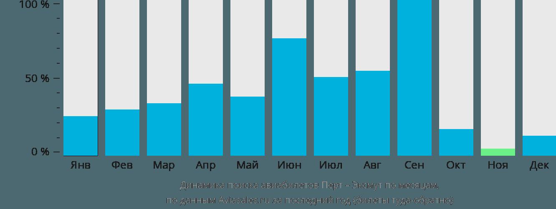 Динамика поиска авиабилетов из Перта в Эксмут по месяцам