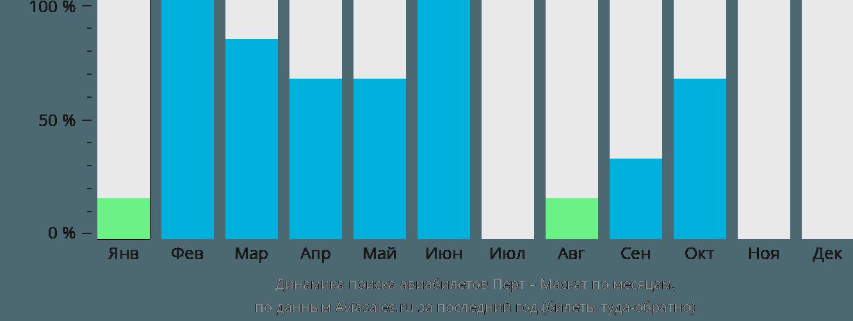 Динамика поиска авиабилетов из Перта в Маскат по месяцам