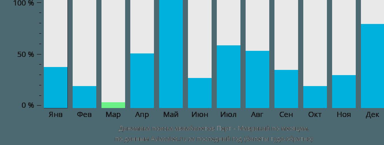 Динамика поиска авиабилетов из Перта в Маврикий по месяцам