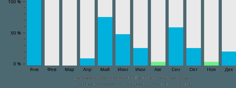 Динамика поиска авиабилетов из Перта в Мюнхен по месяцам