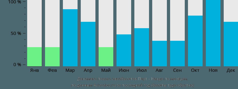 Динамика поиска авиабилетов из Перта в Нанди по месяцам