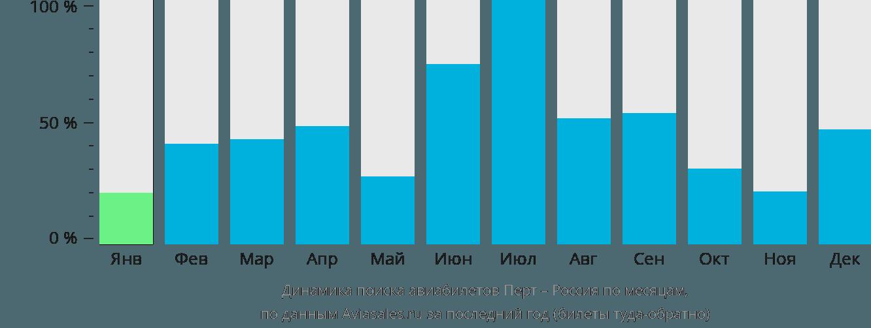 Динамика поиска авиабилетов из Перта в Россию по месяцам