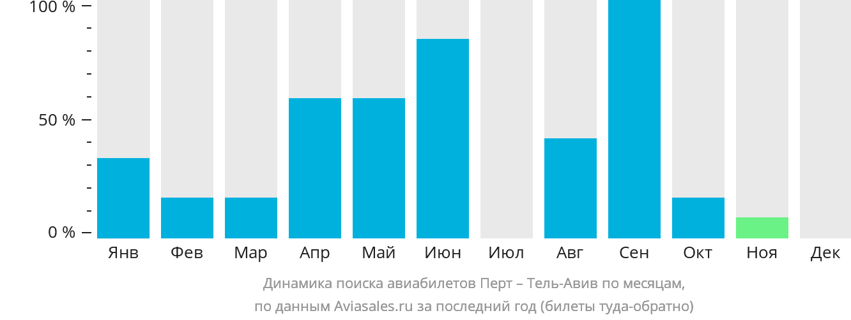 Динамика поиска авиабилетов из Перта в Тель-Авив по месяцам