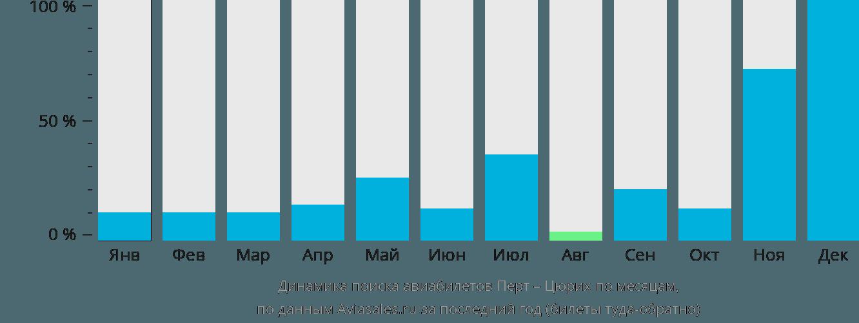 Динамика поиска авиабилетов из Перта в Цюрих по месяцам