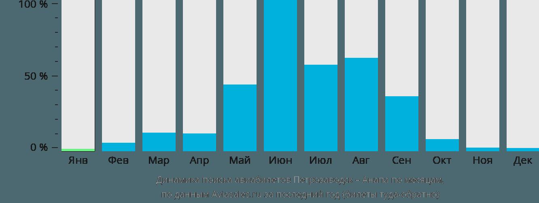 Динамика поиска авиабилетов из Петрозаводска в Анапу по месяцам