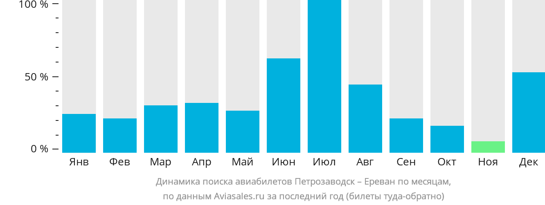 Динамика поиска авиабилетов из Петрозаводска в Ереван по месяцам
