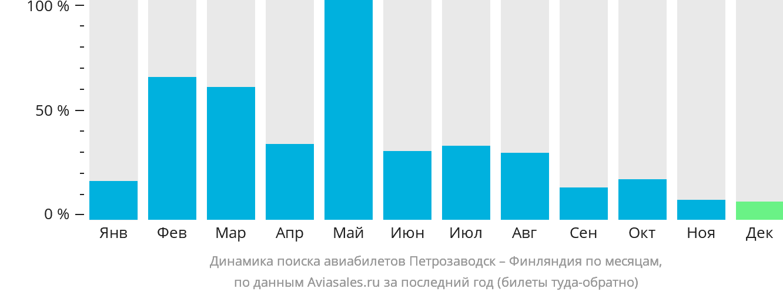 Динамика поиска авиабилетов из Петрозаводска в Финляндию по месяцам