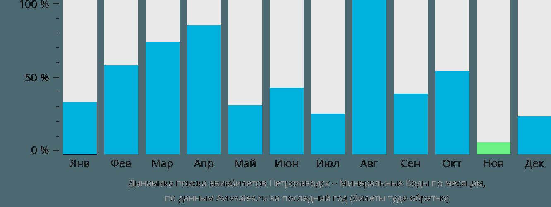Динамика поиска авиабилетов из Петрозаводска в Минеральные воды по месяцам