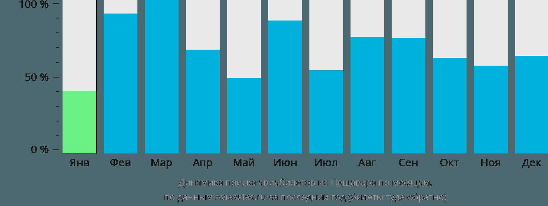 Динамика поиска авиабилетов из Пешавара по месяцам