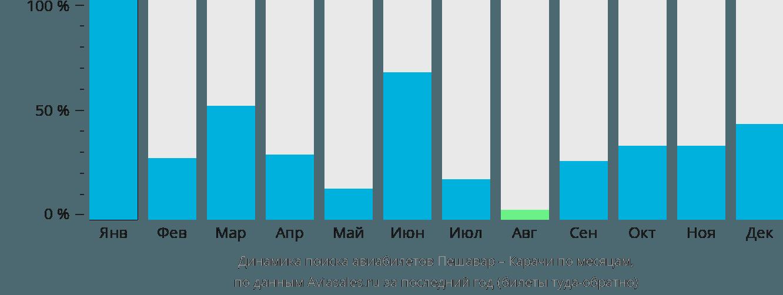 Динамика поиска авиабилетов из Пешавара в Карачи по месяцам