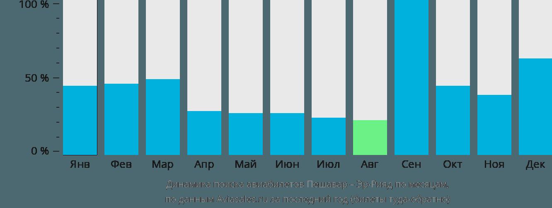 Динамика поиска авиабилетов из Пешавара в Эр-Рияд по месяцам