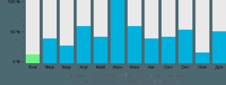 Динамика поиска авиабилетов из Печоры в Сыктывкар по месяцам