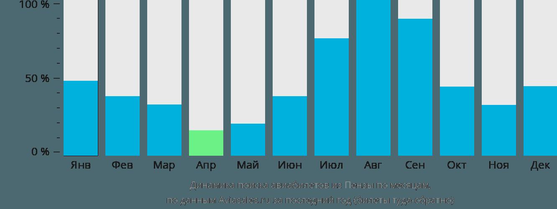 Динамика поиска авиабилетов из Пензы по месяцам