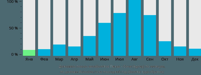Динамика поиска авиабилетов из Пензы в Сочи по месяцам