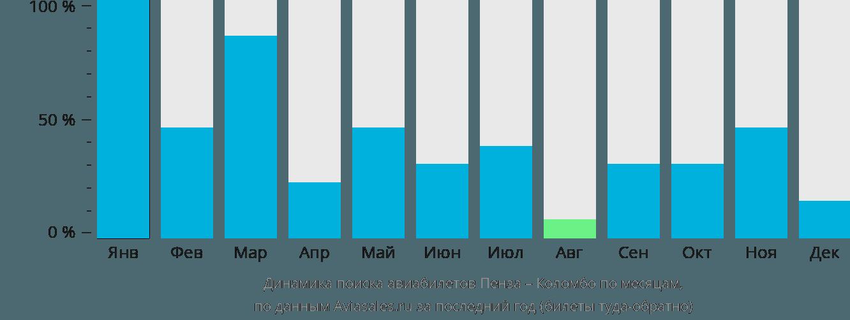 Динамика поиска авиабилетов из Пензы в Коломбо по месяцам