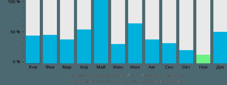 Динамика поиска авиабилетов из Пензы в Германию по месяцам