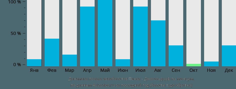 Динамика поиска авиабилетов из Пензы в Дюссельдорф по месяцам