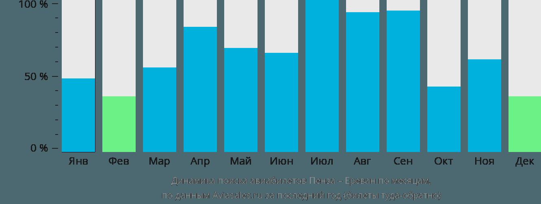 Динамика поиска авиабилетов из Пензы в Ереван по месяцам