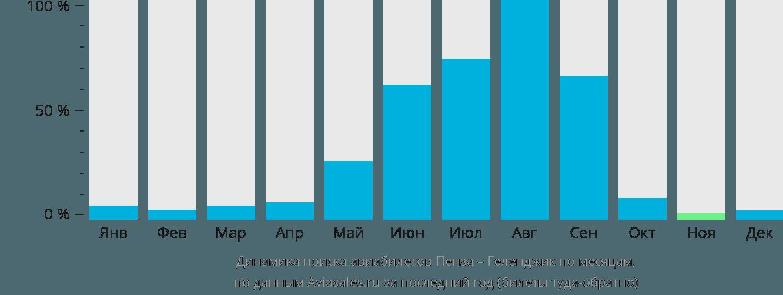 Динамика поиска авиабилетов из Пензы в Геленджик по месяцам
