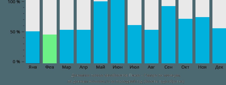 Динамика поиска авиабилетов из Пензы в Самару по месяцам