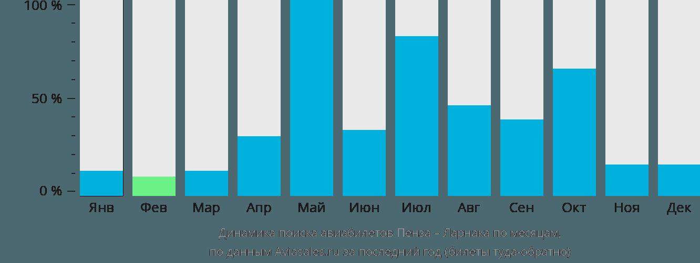 Динамика поиска авиабилетов из Пензы в Ларнаку по месяцам