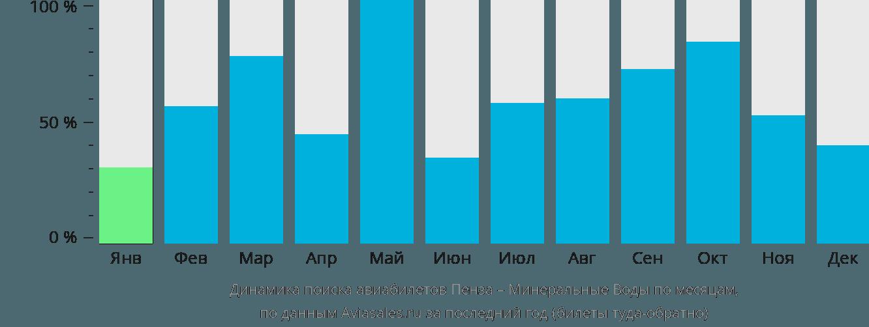 Динамика поиска авиабилетов из Пензы в Минеральные воды по месяцам