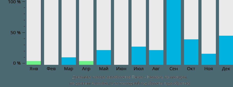 Динамика поиска авиабилетов из Пензы в Неаполь по месяцам