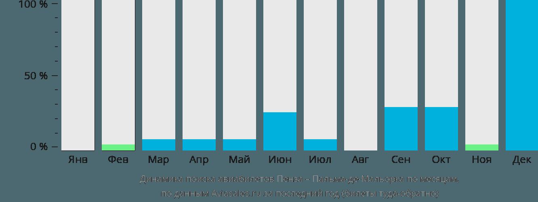 Динамика поиска авиабилетов из Пензы в Пальма-де-Мальорку по месяцам