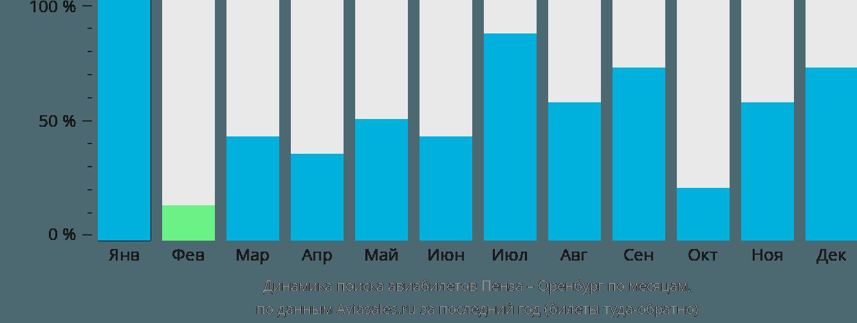 Динамика поиска авиабилетов из Пензы в Оренбург по месяцам