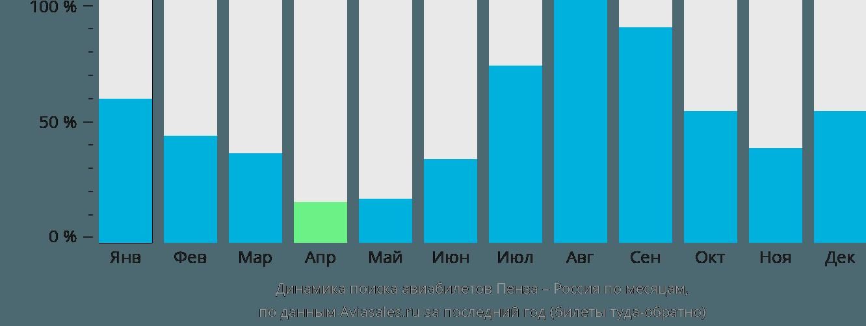 Динамика поиска авиабилетов из Пензы в Россию по месяцам