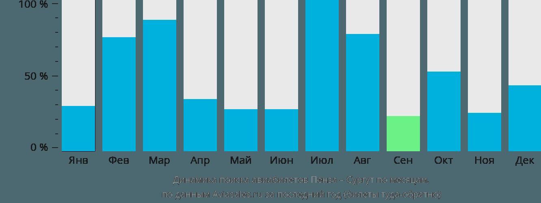 Динамика поиска авиабилетов из Пензы в Сургут по месяцам