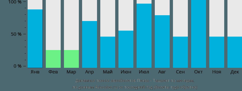 Динамика поиска авиабилетов из Пензы в Ташкент по месяцам