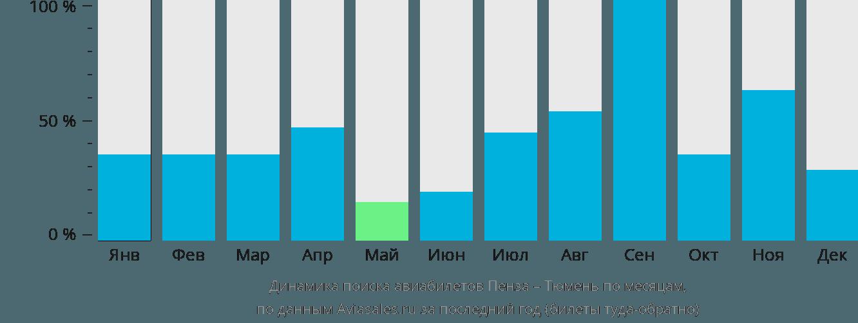 Динамика поиска авиабилетов из Пензы в Тюмень по месяцам