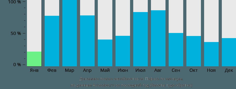 Динамика поиска авиабилетов из Пафоса по месяцам