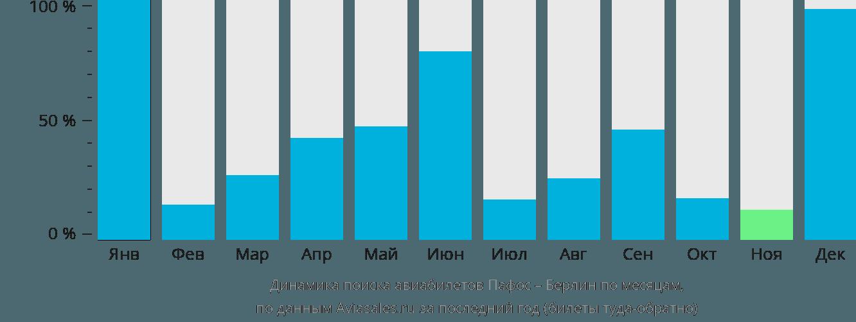 Динамика поиска авиабилетов из Пафоса в Берлин по месяцам