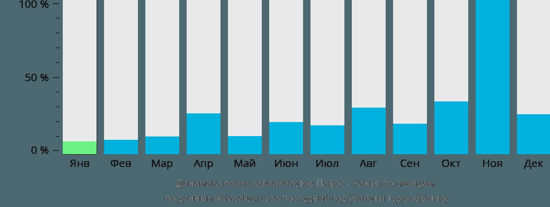 Динамика поиска авиабилетов из Пафоса в Ханью по месяцам