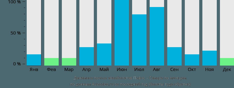 Динамика поиска авиабилетов из Пафоса в Самару по месяцам
