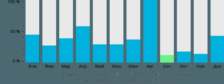 Динамика поиска авиабилетов из Пафоса в Минеральные воды по месяцам