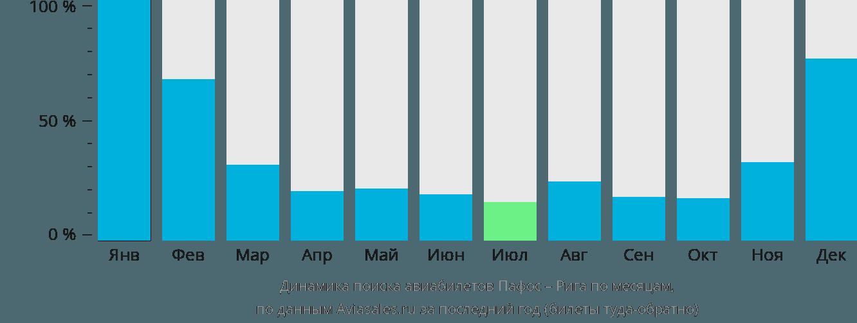 Динамика поиска авиабилетов из Пафоса в Ригу по месяцам