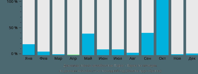 Динамика поиска авиабилетов из Пафоса в Варну по месяцам