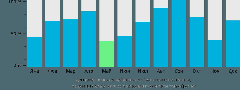 Динамика поиска авиабилетов из Перпиньяна по месяцам