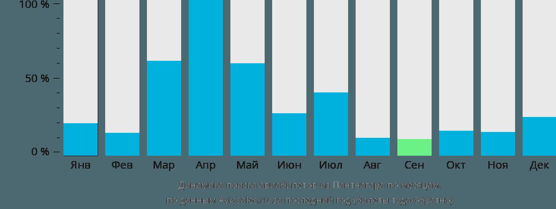 Динамика поиска авиабилетов из Пантнагара по месяцам