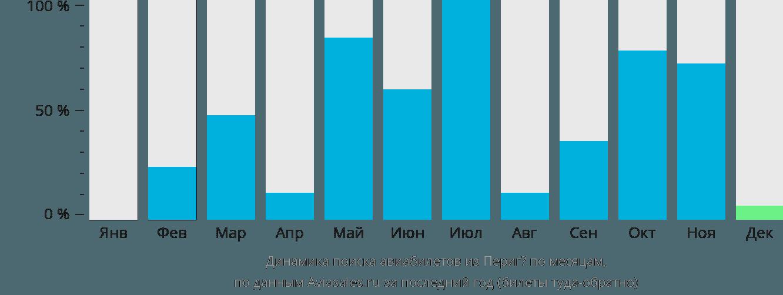 Динамика поиска авиабилетов из Периге по месяцам