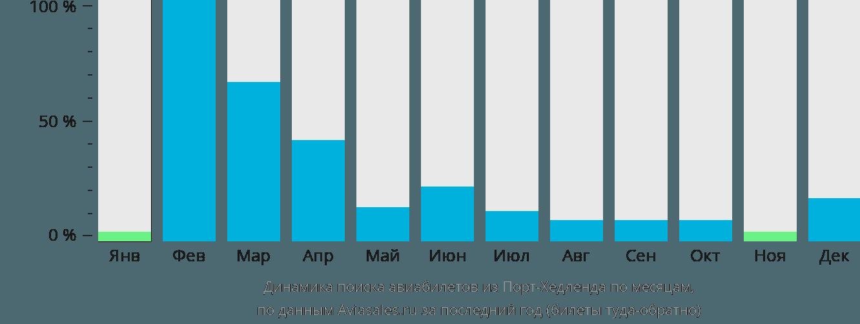 Динамика поиска авиабилетов из Порт-Хедленда по месяцам