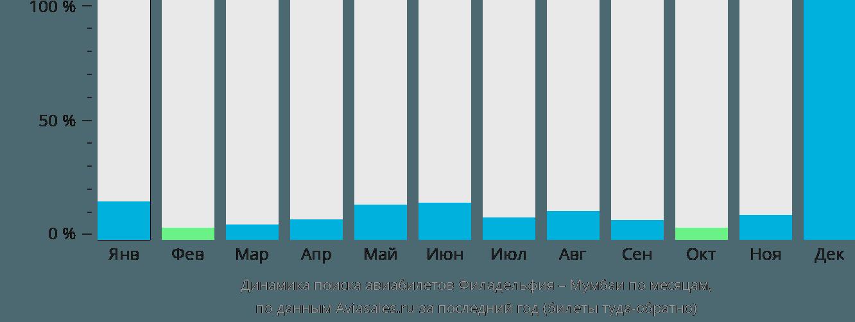 Динамика поиска авиабилетов из Филадельфии в Мумбаи по месяцам